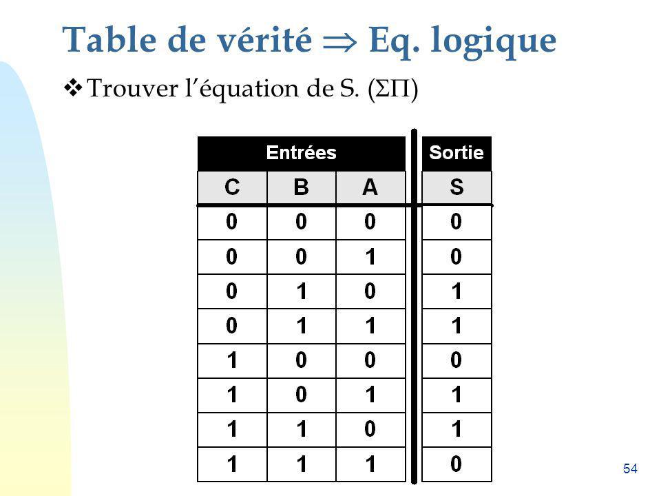 54 Table de vérité Eq. logique Trouver léquation de S. ( )