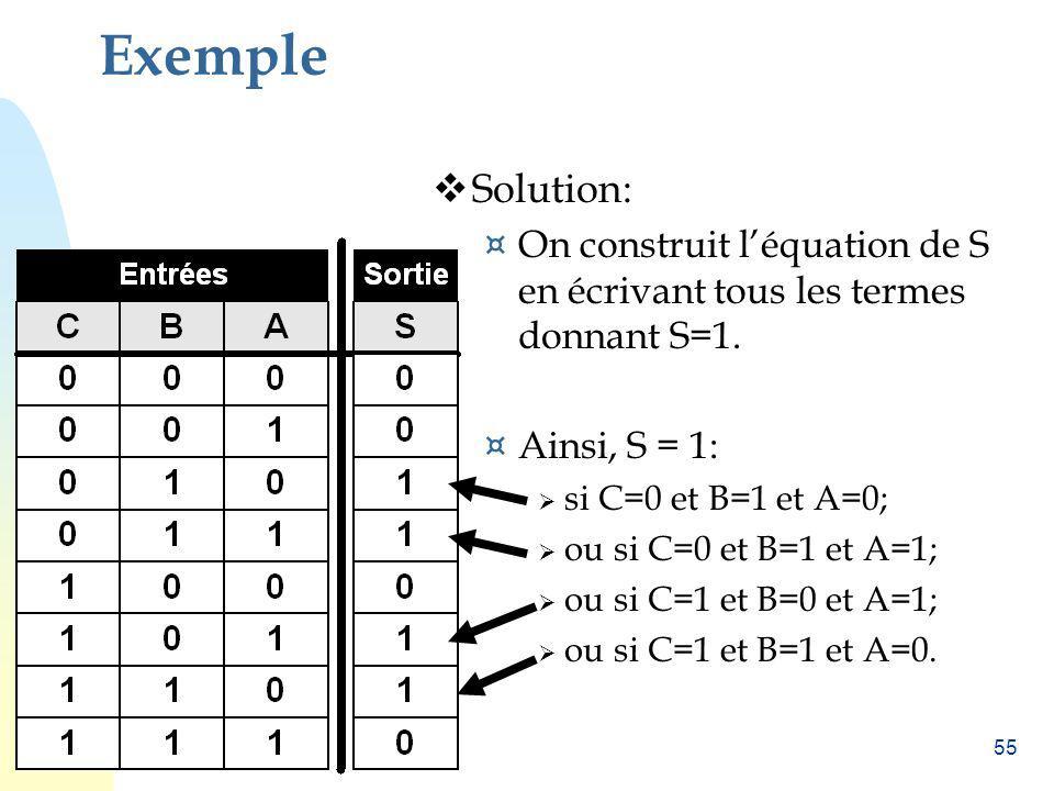 55 Exemple Solution: ¤ On construit léquation de S en écrivant tous les termes donnant S=1. ¤ Ainsi, S = 1: si C=0 et B=1 et A=0; ou si C=0 et B=1 et