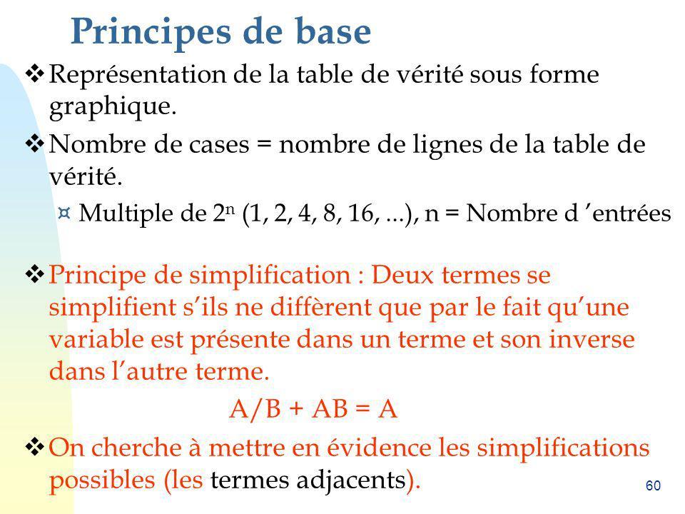 60 Principes de base Représentation de la table de vérité sous forme graphique. Nombre de cases = nombre de lignes de la table de vérité. ¤ Multiple d