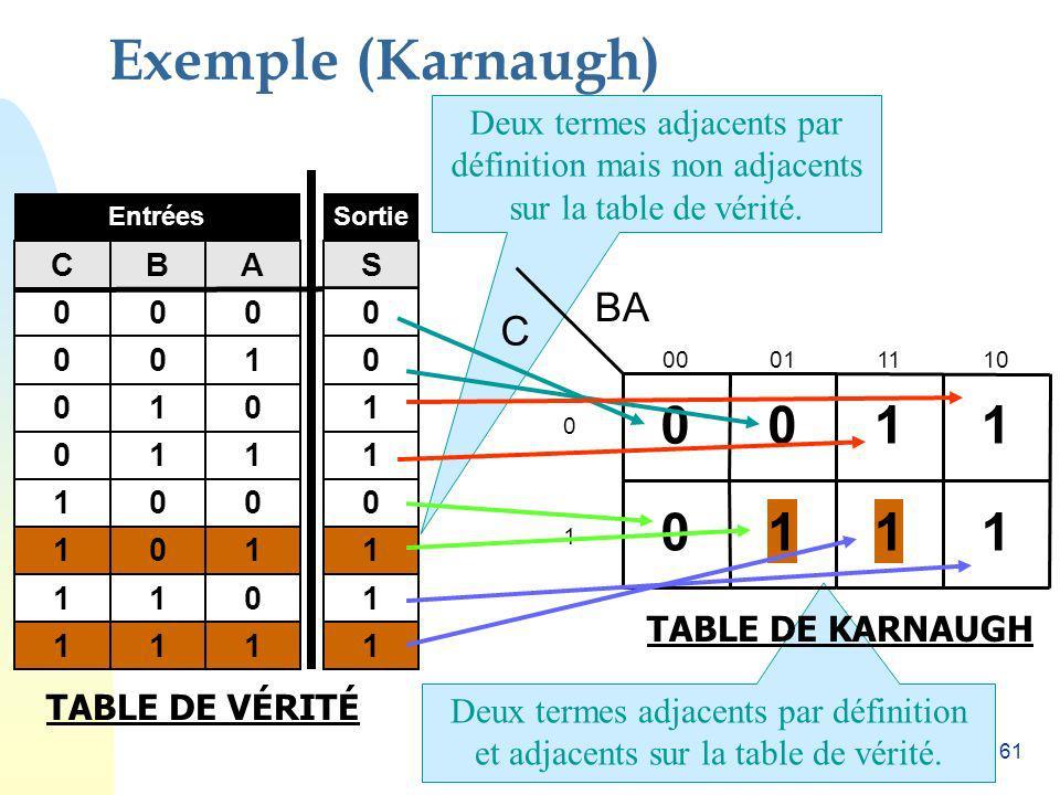 61 Deux termes adjacents par définition et adjacents sur la table de vérité. Deux termes adjacents par définition mais non adjacents sur la table de v