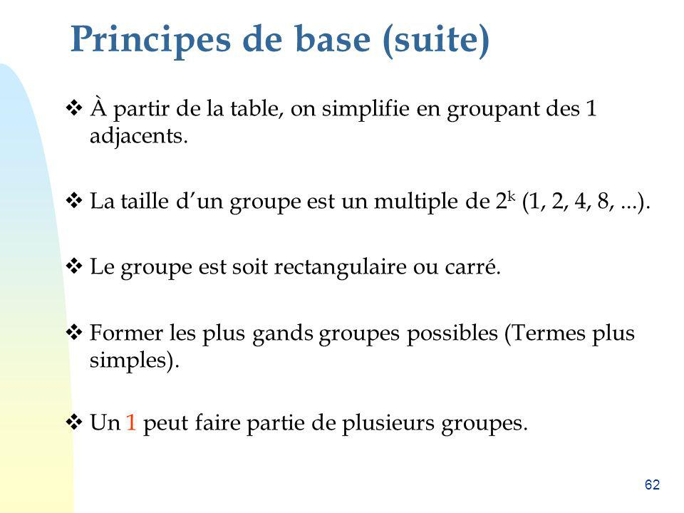 62 Principes de base (suite) À partir de la table, on simplifie en groupant des 1 adjacents. La taille dun groupe est un multiple de 2 k (1, 2, 4, 8,.