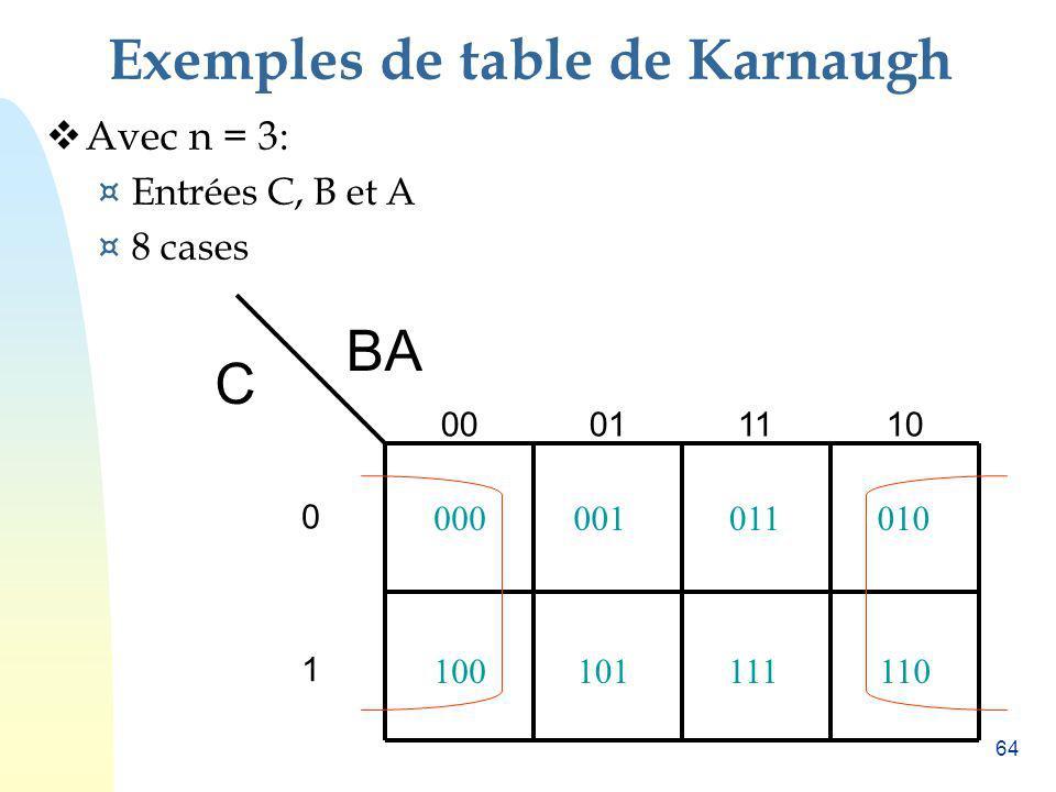 64 Exemples de table de Karnaugh Avec n = 3: ¤ Entrées C, B et A ¤ 8 cases BA 00011110 0 1 C 000001011010 100101111110