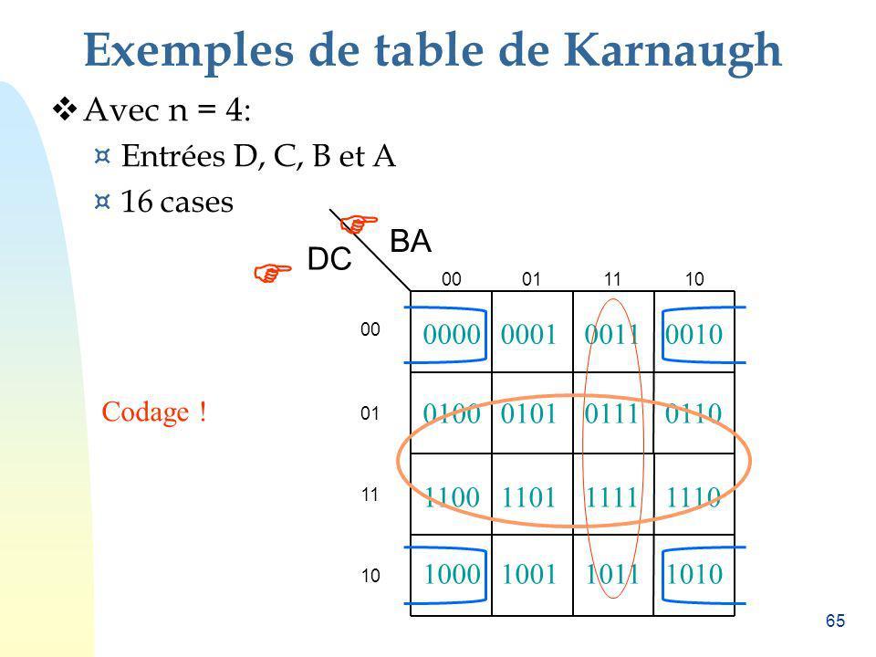 65 Exemples de table de Karnaugh Avec n = 4: ¤ Entrées D, C, B et A ¤ 16 cases BA 00011110 00 01 11 10 DC Codage ! 0000000100110010 0100010101110110 1