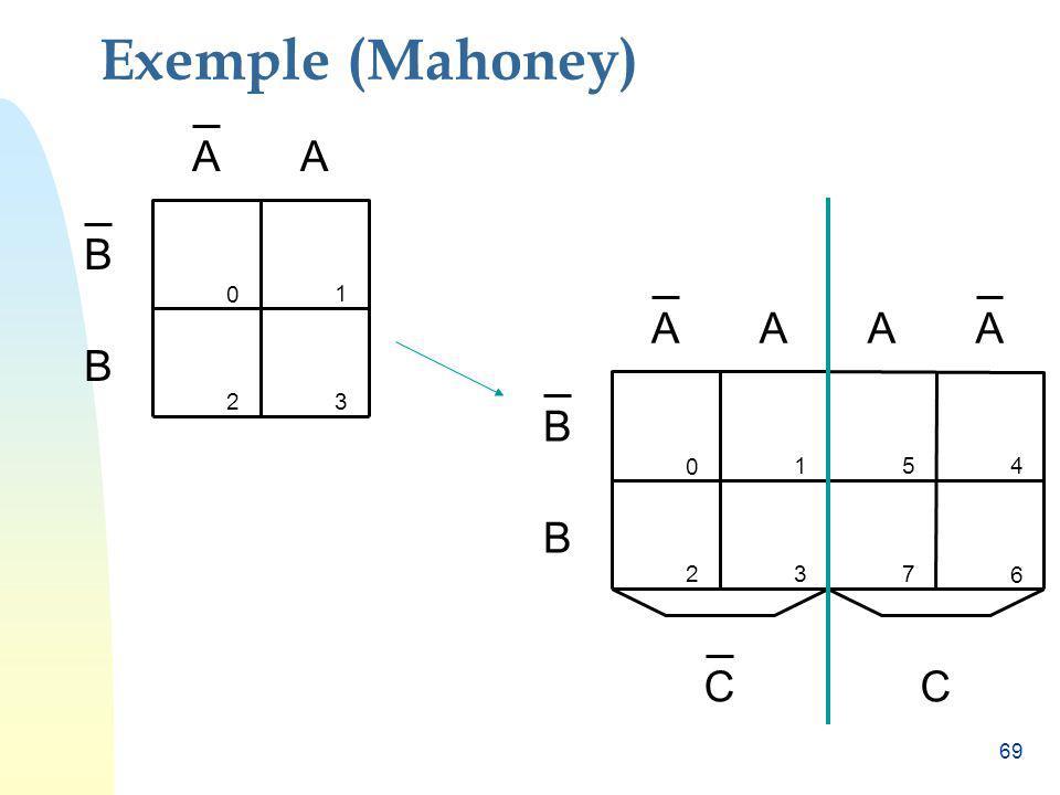 69 C 0 154 237 6 C B B AAAA Exemple (Mahoney) 0 1 23 B B AA