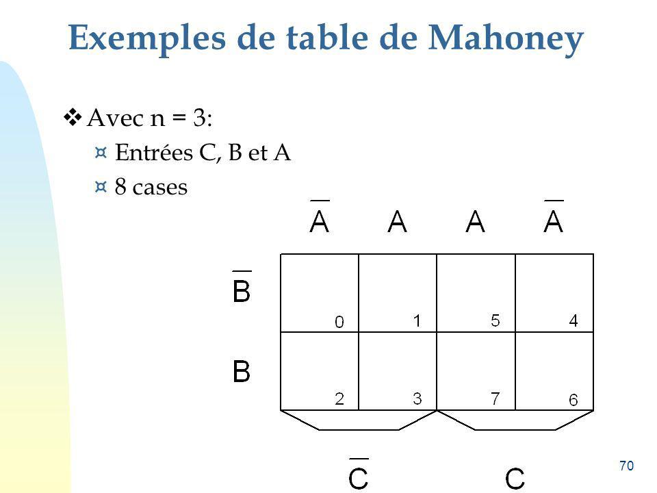 70 Exemples de table de Mahoney Avec n = 3: ¤ Entrées C, B et A ¤ 8 cases