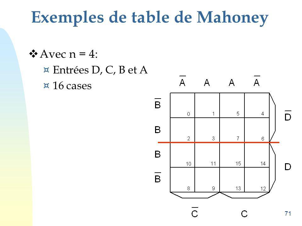 71 Exemples de table de Mahoney Avec n = 4: ¤ Entrées D, C, B et A ¤ 16 cases