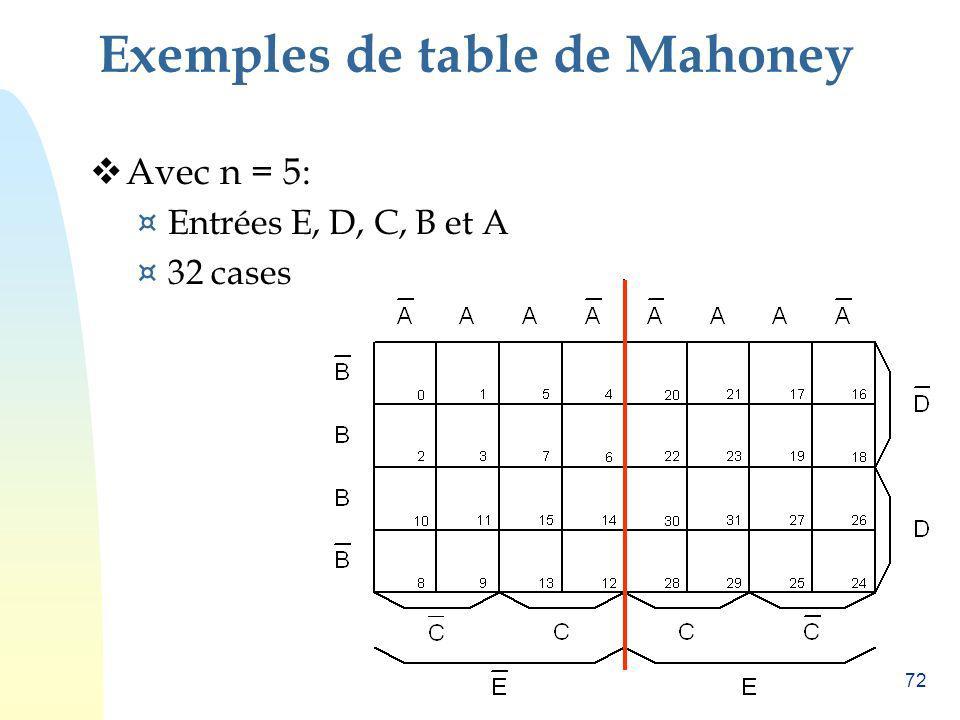 72 Exemples de table de Mahoney Avec n = 5: ¤ Entrées E, D, C, B et A ¤ 32 cases