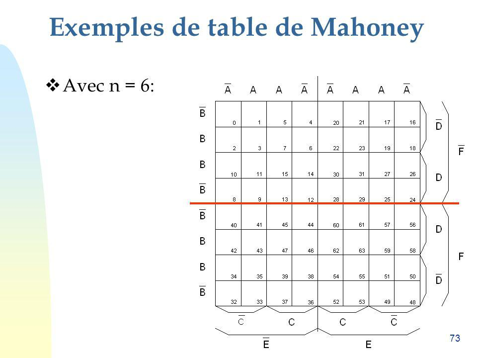 73 Exemples de table de Mahoney Avec n = 6: