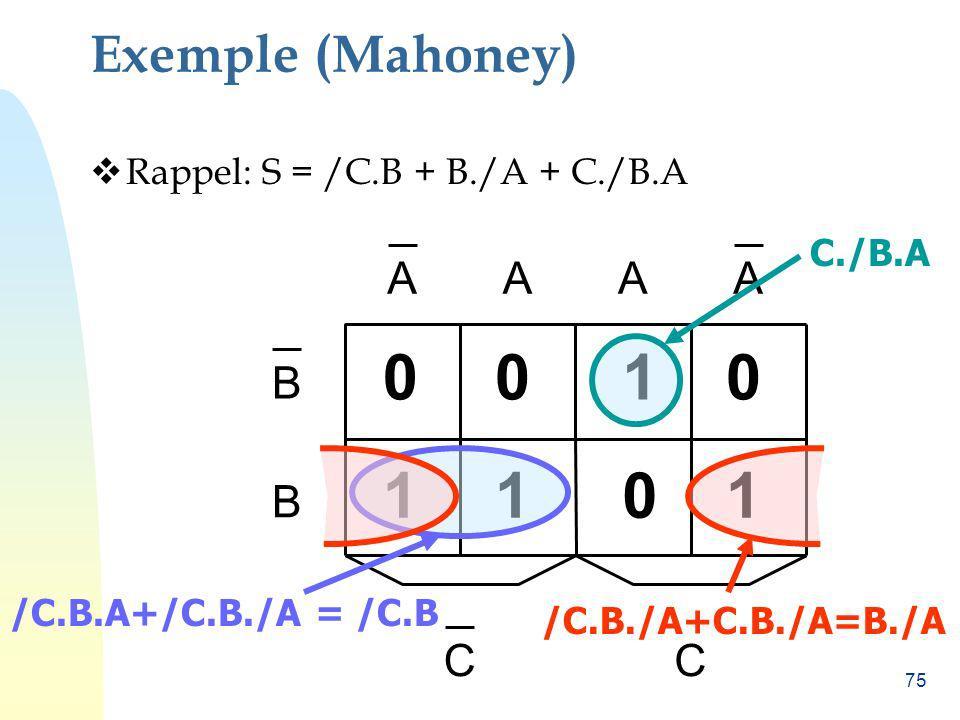 75 CC B B AAAA 0 1 0 1 1 0 0 1 Exemple (Mahoney) Rappel: S = /C.B + B./A + C./B.A /C.B.A+/C.B./A = /C.B /C.B./A+C.B./A=B./A C./B.A