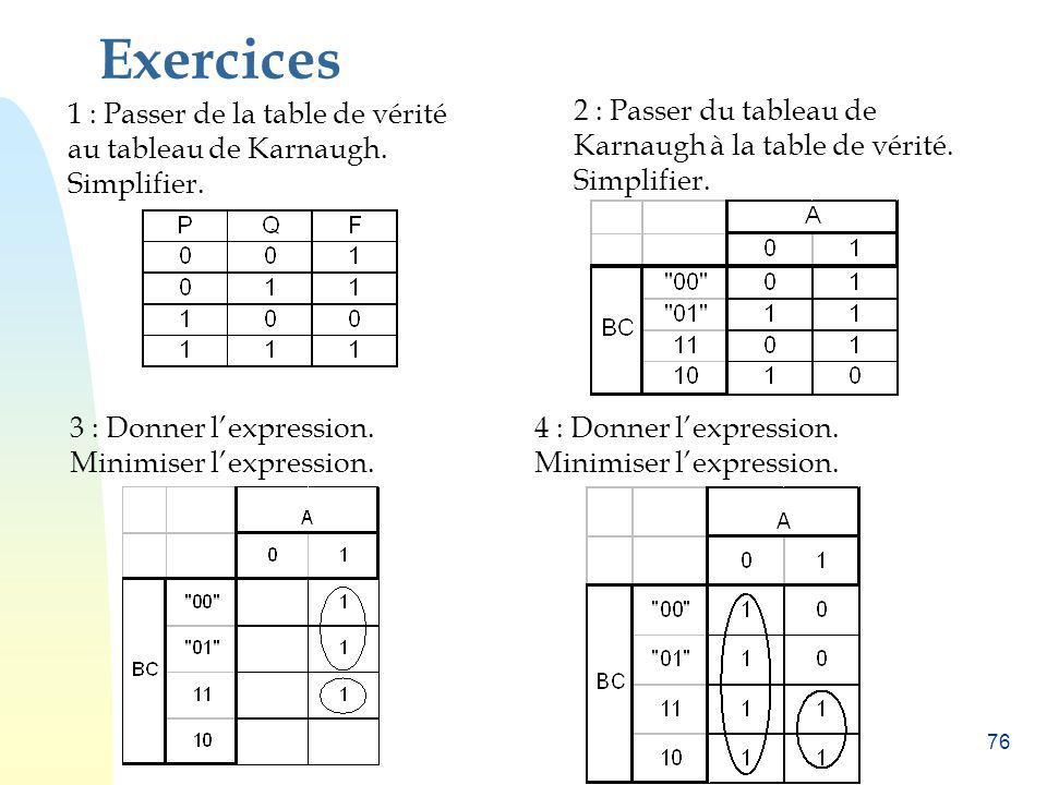 76 Exercices 1 : Passer de la table de vérité au tableau de Karnaugh. Simplifier. 2 : Passer du tableau de Karnaugh à la table de vérité. Simplifier.