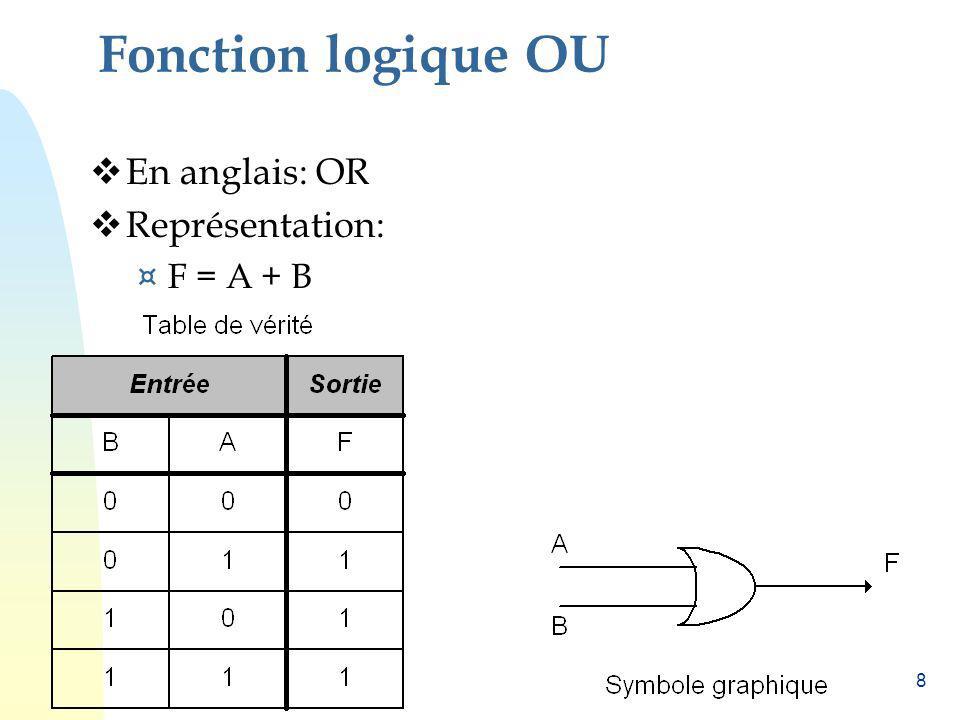 49 Représentations dune fonction logique Table de vérité Equation logique