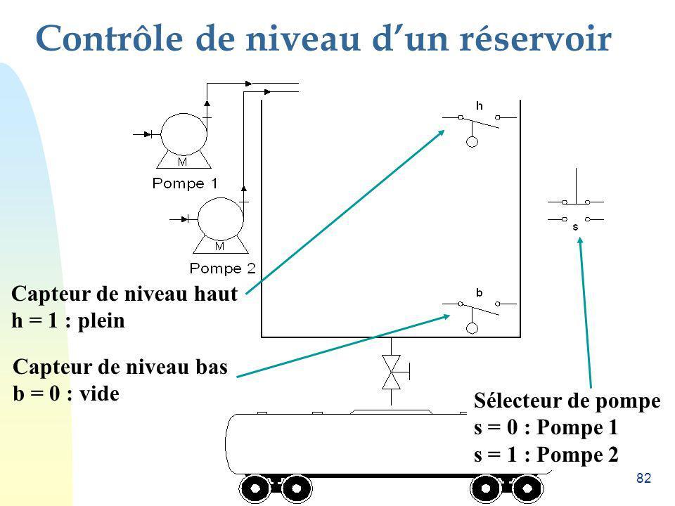 82 Contrôle de niveau dun réservoir Capteur de niveau haut h = 1 : plein Capteur de niveau bas b = 0 : vide Sélecteur de pompe s = 0 : Pompe 1 s = 1 :