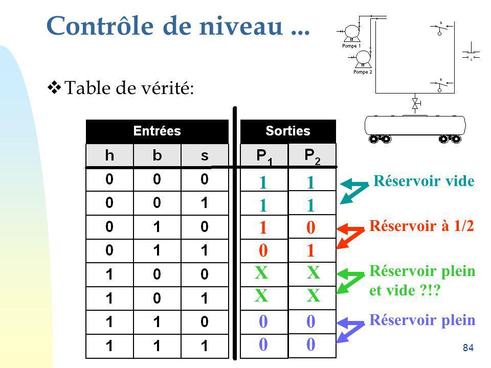 84 Contrôle de niveau... Table de vérité: Réservoir vide 1 Réservoir à 1/2 1 0 0 1 Réservoir plein et vide ?!? X Réservoir plein 0