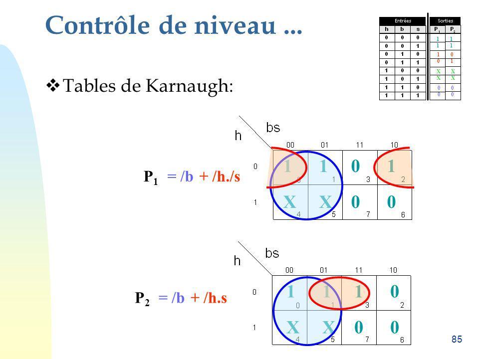 85 Contrôle de niveau... Tables de Karnaugh: 11 XX 10 00 11 XX 01 00 P2P2 = /b+ /h.s P1P1 = /b+ /h./s 1 1 0 0 1 X 0