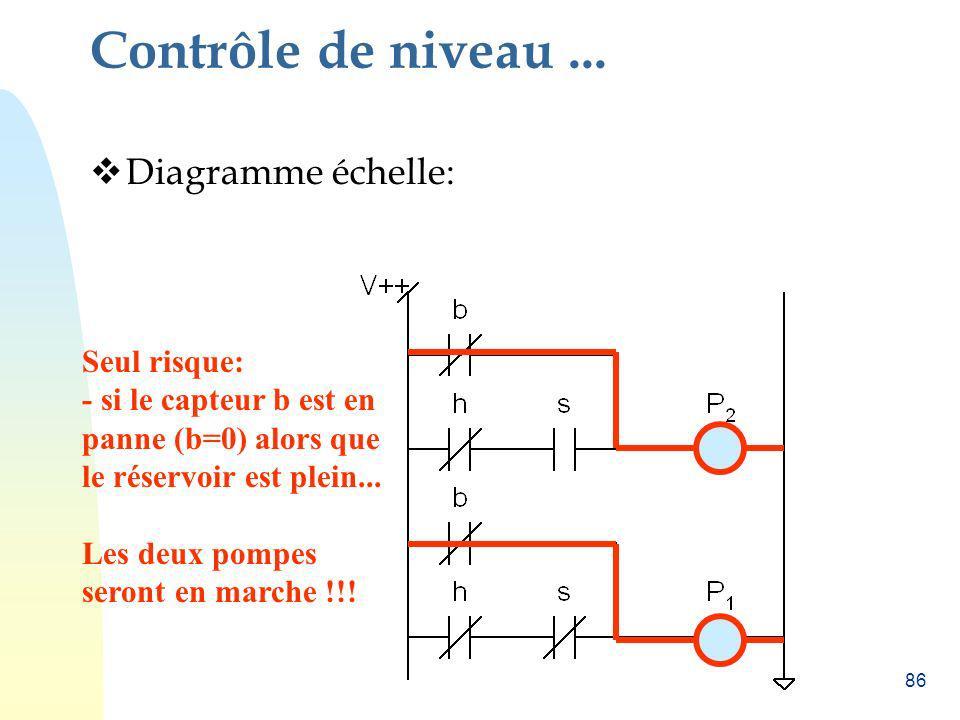 86 Contrôle de niveau... Diagramme échelle: Seul risque: - si le capteur b est en panne (b=0) alors que le réservoir est plein... Les deux pompes sero