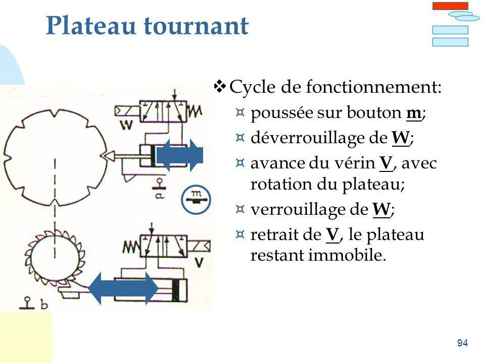 94 Plateau tournant Cycle de fonctionnement: ¤ poussée sur bouton m ; ¤ déverrouillage de W ; ¤ avance du vérin V, avec rotation du plateau; ¤ verroui