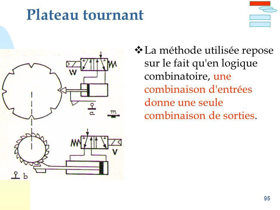 95 Plateau tournant La méthode utilisée repose sur le fait qu'en logique combinatoire, une combinaison d'entrées donne une seule combinaison de sortie