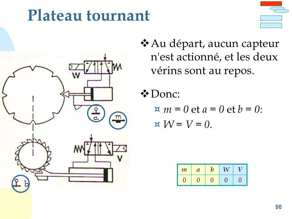 96 Plateau tournant Au départ, aucun capteur n'est actionné, et les deux vérins sont au repos. Donc: ¤ m = 0 et a = 0 et b = 0 : ¤ W = V = 0. mabWV 00