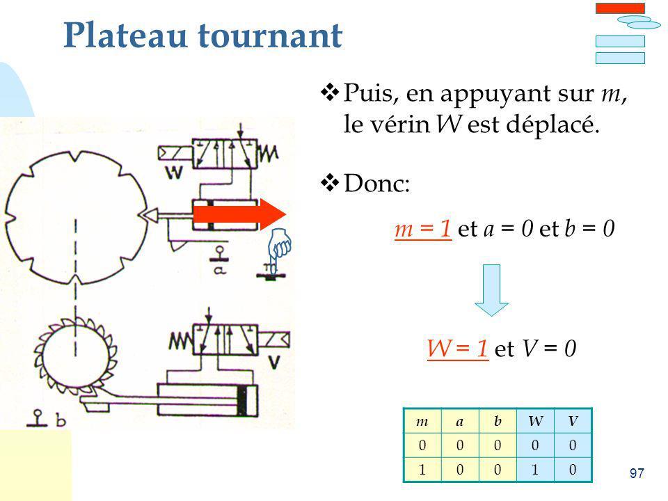 97 Plateau tournant Puis, en appuyant sur m, le vérin W est déplacé. Donc: m = 1 et a = 0 et b = 0 W = 1 et V = 0 mabWV 00000 10010