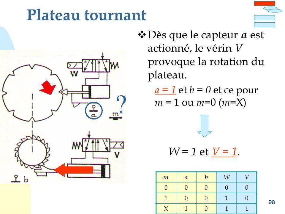 98 Plateau tournant Dès que le capteur a est actionné, le vérin V provoque la rotation du plateau. ? a = 1 et b = 0 et ce pour m = 1 ou m =0 ( m =X) W