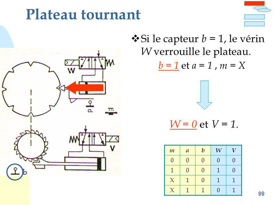 99 Plateau tournant Si le capteur b = 1, le vérin W verrouille le plateau. b = 1 et a = 1, m = X W = 0 et V = 1. mabWV 00000 10010 X1011 X1101