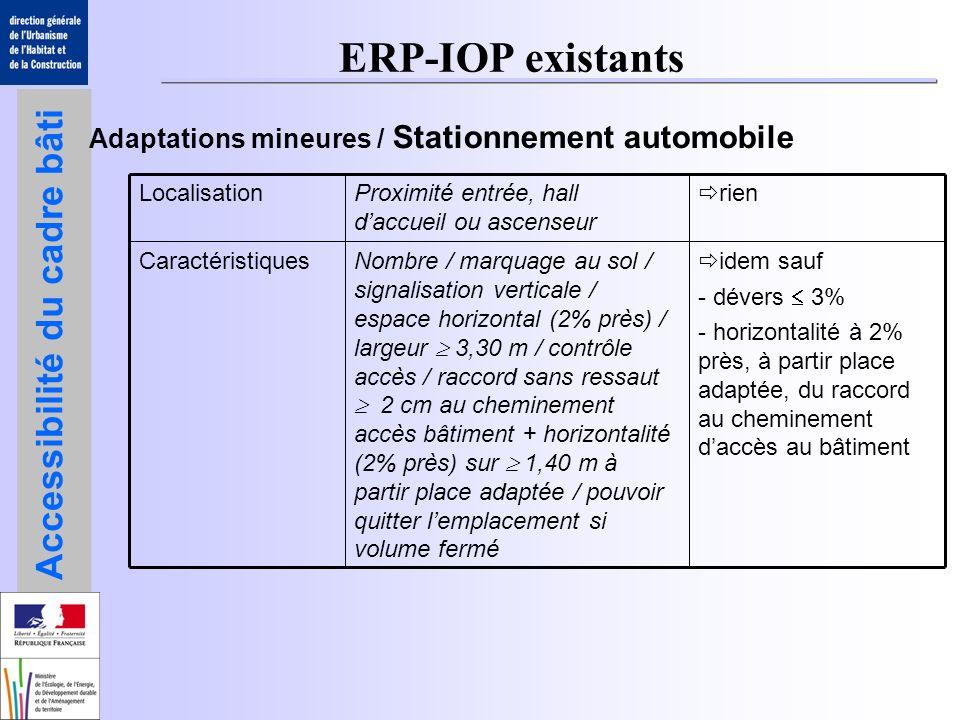 Accessibilité du cadre bâti BHC – ERP - IOP En résumé : 1)Application des règles du neuf 2)Si contraintes structurelles empêchant l application du neuf, application de l arrêté existant = atténuation du neuf 3)Si impossibilité technique avérée = possibilité de dérogation