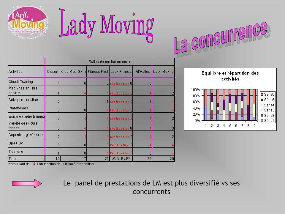 Le panel de prestations de LM est plus diversifié vs ses concurrents