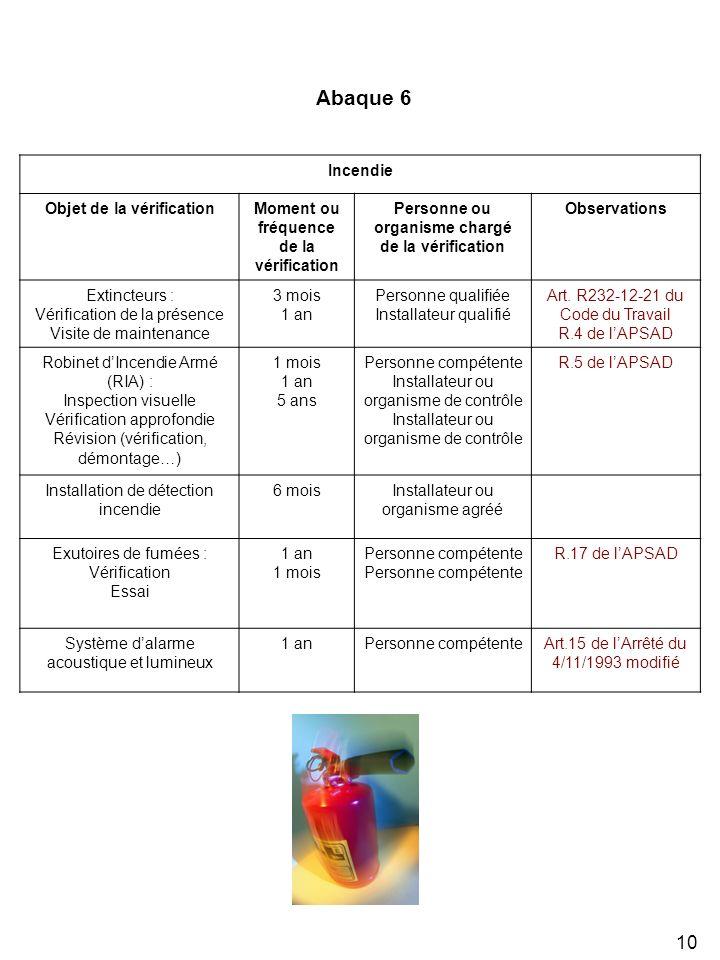 10 Incendie Objet de la vérificationMoment ou fréquence de la vérification Personne ou organisme chargé de la vérification Observations Extincteurs : Vérification de la présence Visite de maintenance 3 mois 1 an Personne qualifiée Installateur qualifié Art.
