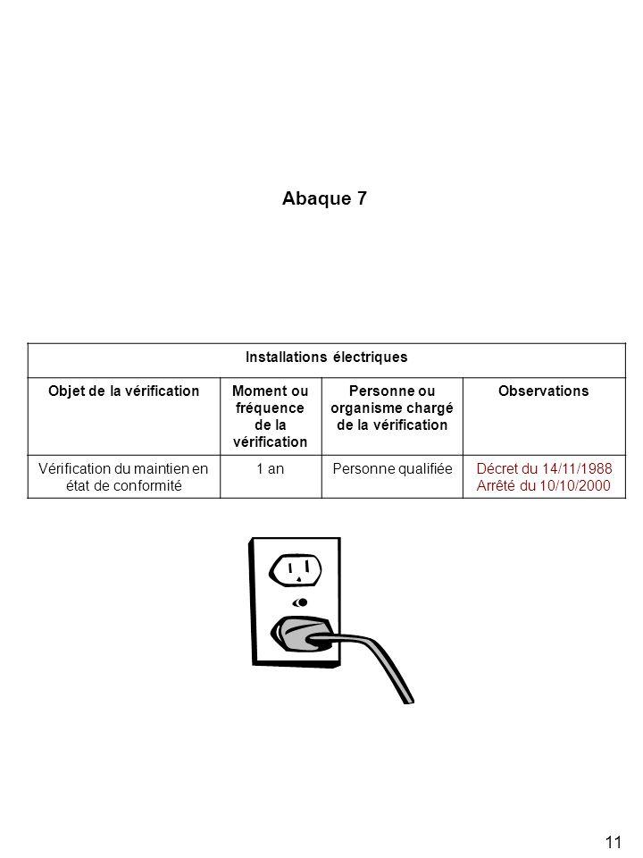 11 Installations électriques Objet de la vérificationMoment ou fréquence de la vérification Personne ou organisme chargé de la vérification Observatio