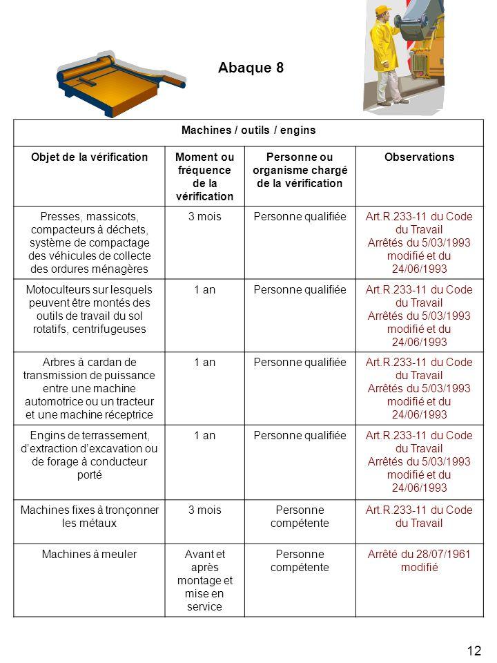 12 Machines / outils / engins Objet de la vérificationMoment ou fréquence de la vérification Personne ou organisme chargé de la vérification Observations Presses, massicots, compacteurs à déchets, système de compactage des véhicules de collecte des ordures ménagères 3 moisPersonne qualifiéeArt.R.233-11 du Code du Travail Arrêtés du 5/03/1993 modifié et du 24/06/1993 Motoculteurs sur lesquels peuvent être montés des outils de travail du sol rotatifs, centrifugeuses 1 anPersonne qualifiéeArt.R.233-11 du Code du Travail Arrêtés du 5/03/1993 modifié et du 24/06/1993 Arbres à cardan de transmission de puissance entre une machine automotrice ou un tracteur et une machine réceptrice 1 anPersonne qualifiéeArt.R.233-11 du Code du Travail Arrêtés du 5/03/1993 modifié et du 24/06/1993 Engins de terrassement, dextraction dexcavation ou de forage à conducteur porté 1 anPersonne qualifiéeArt.R.233-11 du Code du Travail Arrêtés du 5/03/1993 modifié et du 24/06/1993 Machines fixes à tronçonner les métaux 3 moisPersonne compétente Art.R.233-11 du Code du Travail Machines à meulerAvant et après montage et mise en service Personne compétente Arrêté du 28/07/1961 modifié Abaque 8
