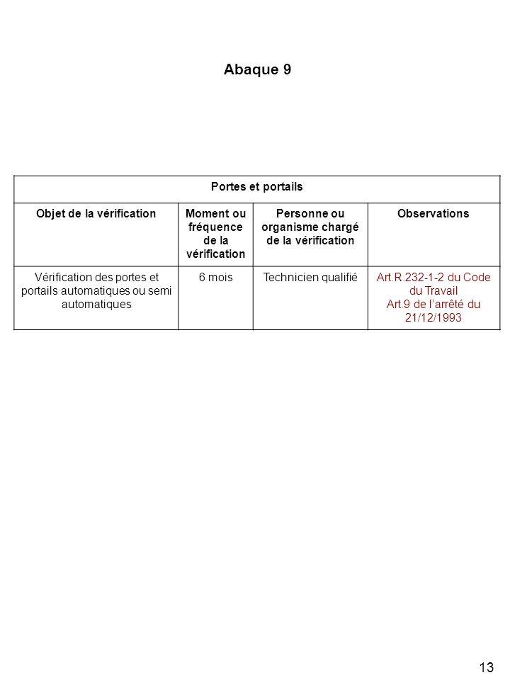 13 Portes et portails Objet de la vérificationMoment ou fréquence de la vérification Personne ou organisme chargé de la vérification Observations Vérification des portes et portails automatiques ou semi automatiques 6 moisTechnicien qualifiéArt.R.232-1-2 du Code du Travail Art.9 de larrêté du 21/12/1993 Abaque 9