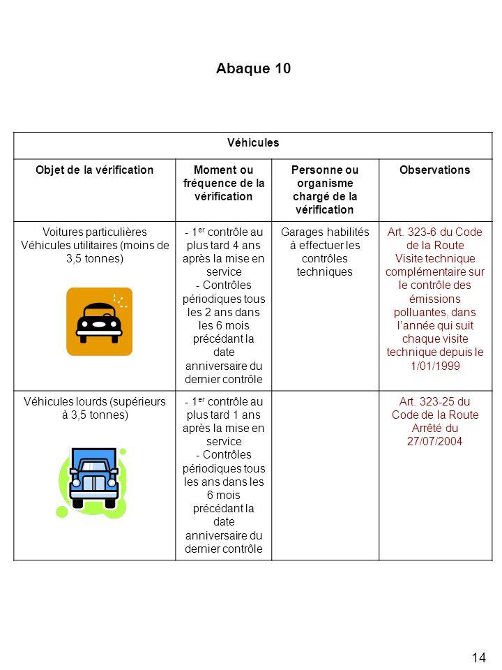 14 Véhicules Objet de la vérificationMoment ou fréquence de la vérification Personne ou organisme chargé de la vérification Observations Voitures part