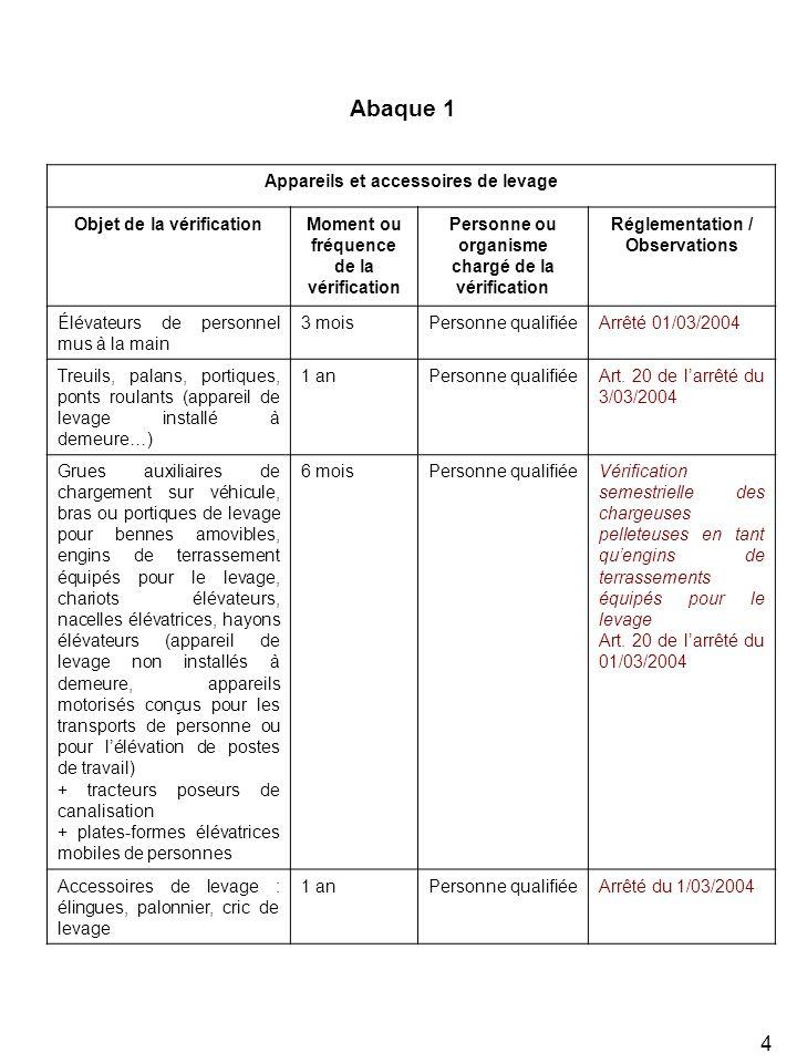 4 Appareils et accessoires de levage Objet de la vérificationMoment ou fréquence de la vérification Personne ou organisme chargé de la vérification Ré