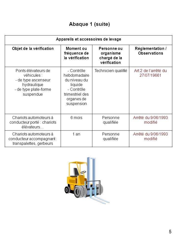 5 Appareils et accessoires de levage Objet de la vérificationMoment ou fréquence de la vérification Personne ou organisme chargé de la vérification Ré