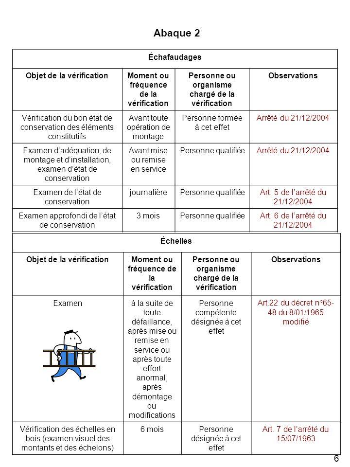 6 Échafaudages Objet de la vérificationMoment ou fréquence de la vérification Personne ou organisme chargé de la vérification Observations Vérificatio