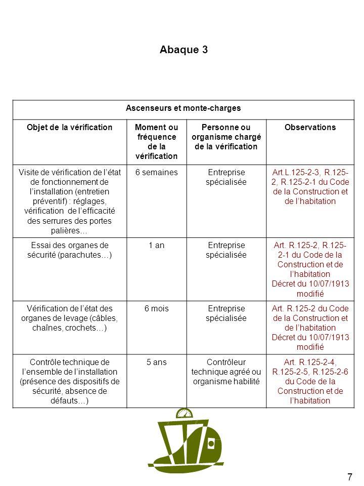 7 Ascenseurs et monte-charges Objet de la vérificationMoment ou fréquence de la vérification Personne ou organisme chargé de la vérification Observati