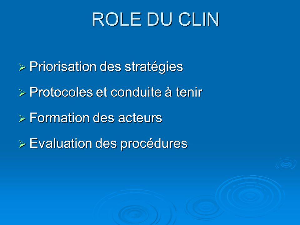 ROLE DU CLIN Priorisation des stratégies Priorisation des stratégies Protocoles et conduite à tenir Protocoles et conduite à tenir Formation des acteurs Formation des acteurs Evaluation des procédures Evaluation des procédures