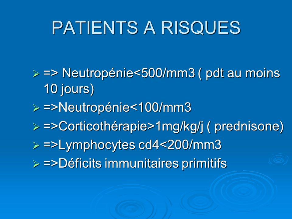 PATIENTS A RISQUES => Neutropénie Neutropénie<500/mm3 ( pdt au moins 10 jours) =>Neutropénie Neutropénie<100/mm3 =>Corticothérapie>1mg/kg/j ( prednisone) =>Corticothérapie>1mg/kg/j ( prednisone) =>Lymphocytes cd4 Lymphocytes cd4<200/mm3 =>Déficits immunitaires primitifs =>Déficits immunitaires primitifs