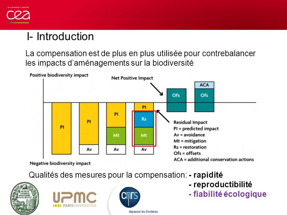 La compensation est de plus en plus utilisée pour contrebalancer les impacts daménagements sur la biodiversité Qualités des mesures pour la compensati