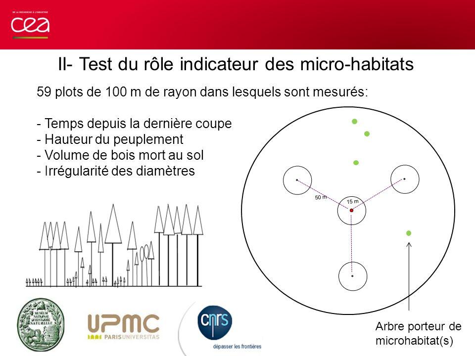 II- Test du rôle indicateur des micro-habitats 59 plots de 100 m de rayon dans lesquels sont mesurés: - Temps depuis la dernière coupe - Hauteur du pe