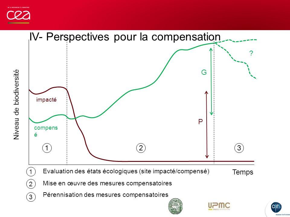 IV- Perspectives pour la compensation Niveau de biodiversité Temps 123 1 2 3 Evaluation des états écologiques (site impacté/compensé) Mise en œuvre de