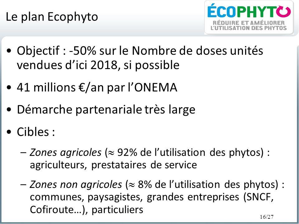 16/27 Le plan Ecophyto Objectif : -50% sur le Nombre de doses unités vendues dici 2018, si possible 41 millions /an par lONEMA Démarche partenariale t