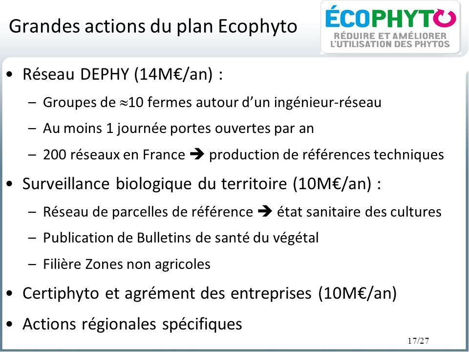 17/27 Grandes actions du plan Ecophyto Réseau DEPHY (14M/an) : –Groupes de 10 fermes autour dun ingénieur-réseau –Au moins 1 journée portes ouvertes p
