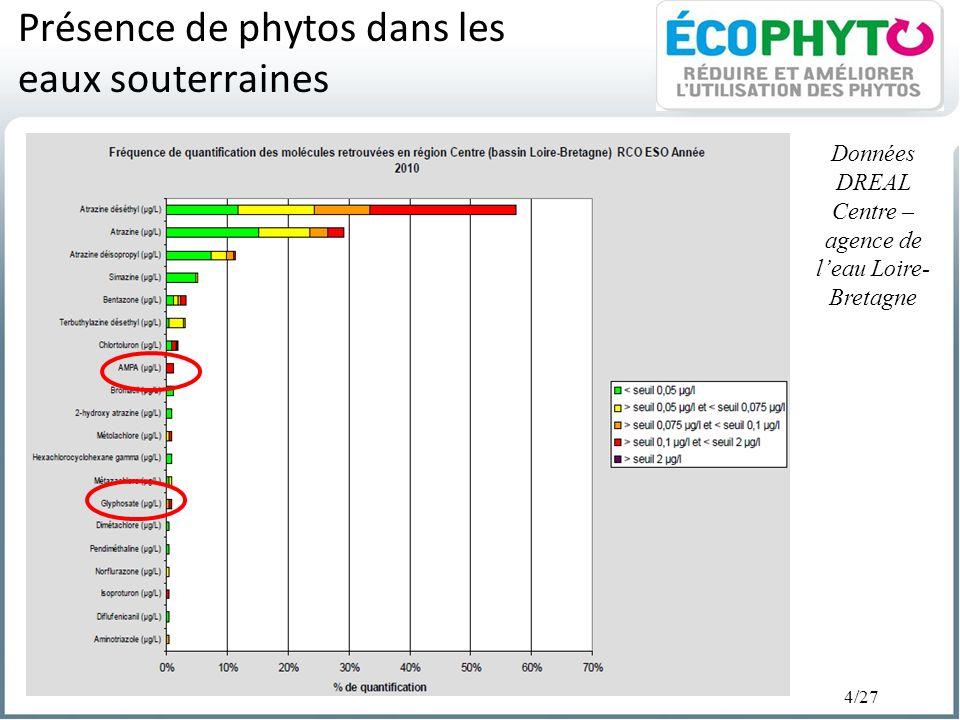 4/27 Présence de phytos dans les eaux souterraines Données DREAL Centre – agence de leau Loire- Bretagne