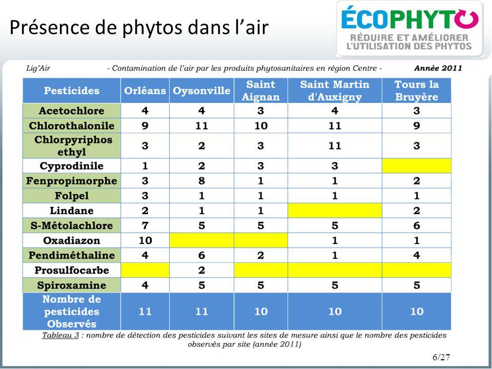 6/27 Présence de phytos dans lair