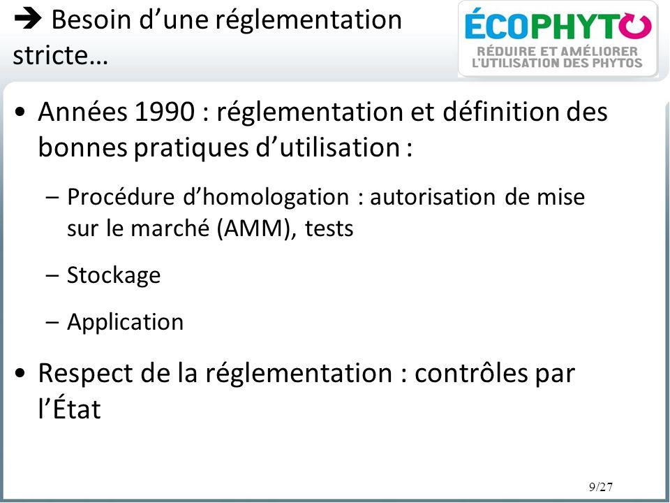 9/27 Besoin dune réglementation stricte… Années 1990 : réglementation et définition des bonnes pratiques dutilisation : –Procédure dhomologation : aut