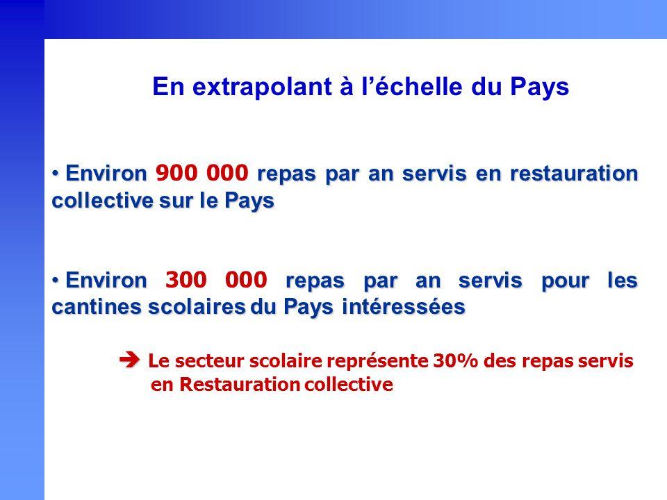 En extrapolant à léchelle du Pays Environ repas par an servis en restauration collective sur le Pays Environ 900 000 repas par an servis en restaurati