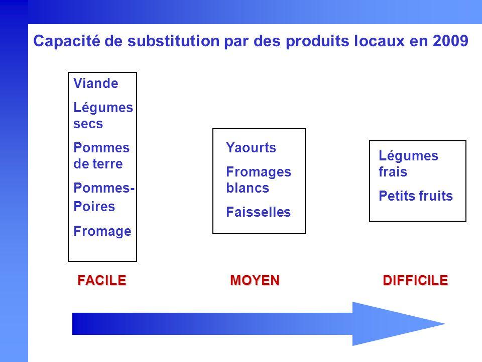 Capacité de substitution par des produits locaux en 2009 FACILEDIFFICILEMOYEN Viande Légumes secs Pommes de terre Pommes- Poires Fromage Yaourts Froma