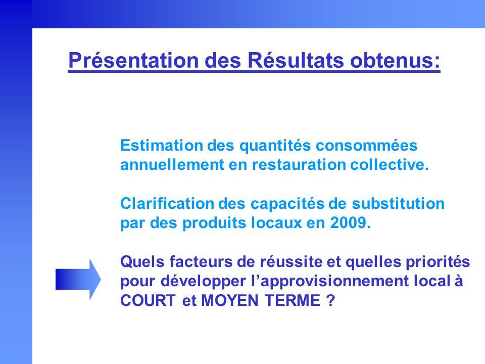 Estimation des quantités consommées annuellement en restauration collective. Clarification des capacités de substitution par des produits locaux en 20