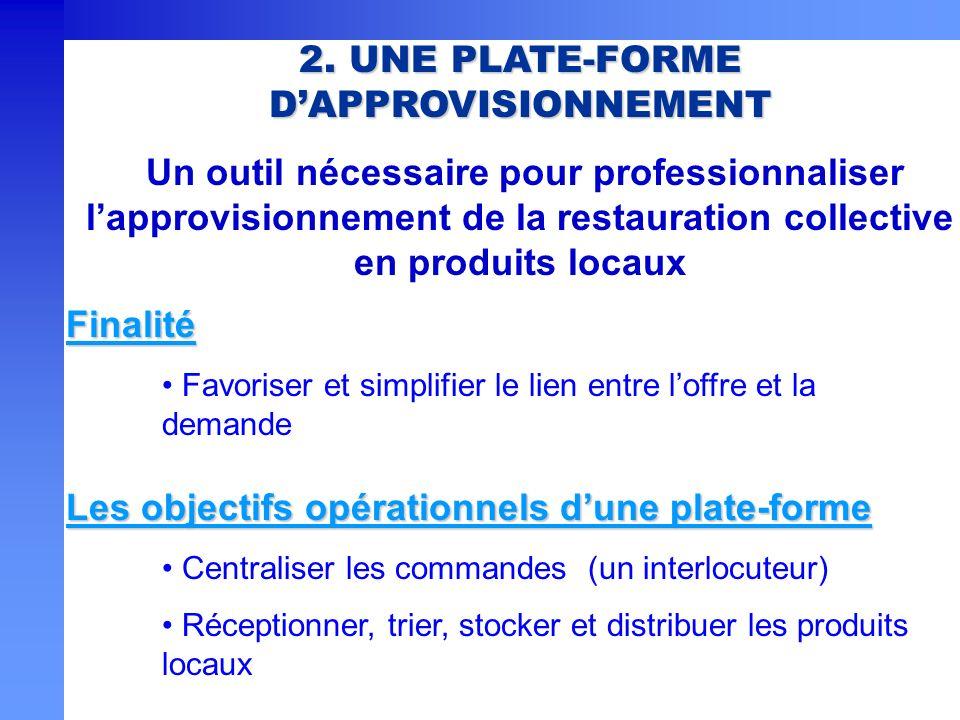 2. UNE PLATE-FORME DAPPROVISIONNEMENT Un outil nécessaire pour professionnaliser lapprovisionnement de la restauration collective en produits locaux F